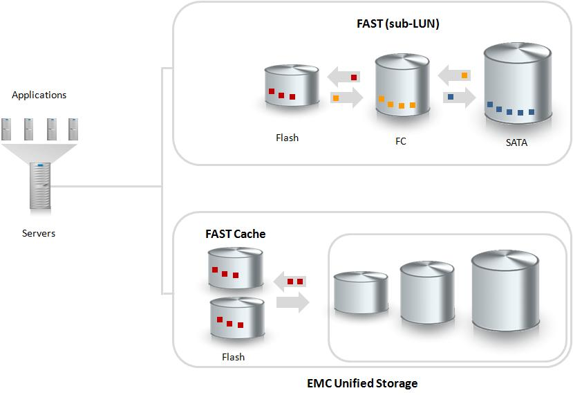 Lab Validation: EMC Unified Storage 8 Fully Automated Storage Tiering As information continues to grow exponentially, storage systems need to be intelligent enough to automatically optimize for both