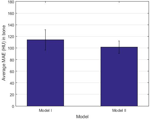 As it is possible to see, Model II exhibits superior predicting performance in terms of MAE for all the patients used in this study.