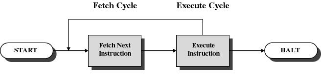 System Call Implementation Crossing user-kernel boundary A Simple Model of CPU Computation The fetch-execute cycle Load memory contents from address in program counter () The instruction Execute the