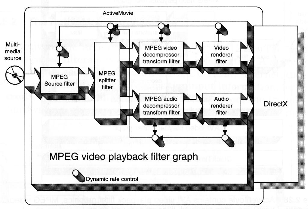 Active Movie example ActiveMovie architecture is based on filters E.g.
