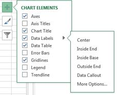 Chart Elements The elements or parts of a chart can be added or removed as well as positioned in the desired location. Click on the chart to select it. Click on Chart Elements.