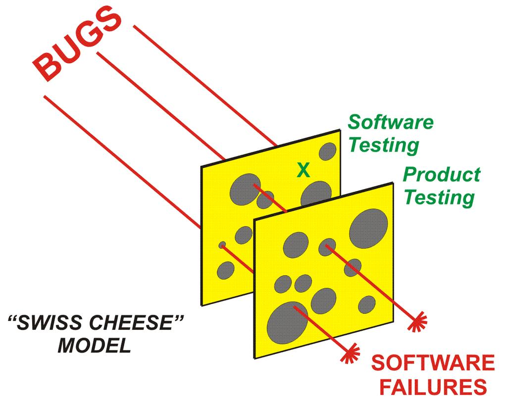 How To Get High Quality Software FIRST 50%-75% BUGS FOUND LAST 5%-10% BUGS FOUND Product Testing Late & Expensive Many