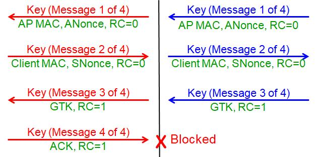 KRACK is performed in two steps 24 Step 1: A Men in the Middle (MitM) device is inserted Based on a technique called Channel based MitM attack Can be used to read, drop, insert or manipulate frames