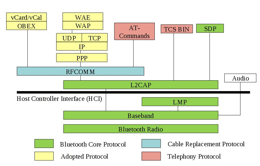 Figure 5.3 Position of the Host Controller Interface The HCI is positioned between the BaseBand (BB) layer and the Logical Link Control Adaptation Protocol (L2C