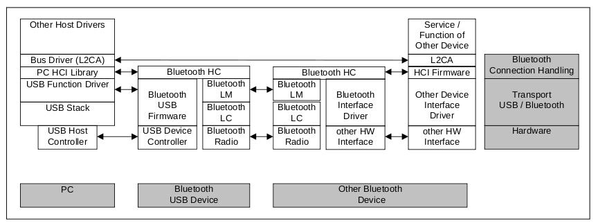 Figure 5.6 Protocol stack from PC to Bluetooth device For example, if a host wants to send to another host some user data, i.e. data generated in higher layers of the stack, these data are encapsulated in lower layers packets, pass through the HCI, are encapsulated in the lowest layers packets and are sent.