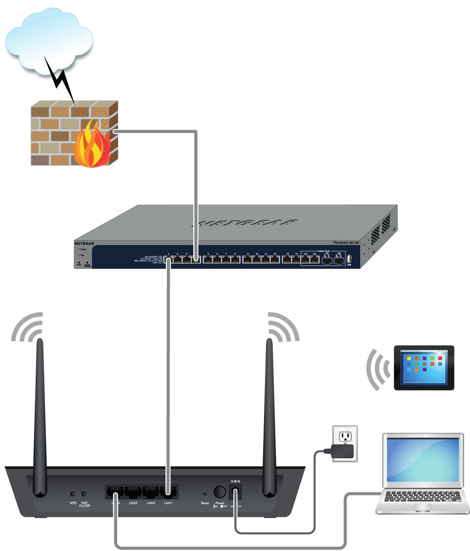 Figure 7. Connect the access point with a static IP address to a network To connect the access point with a static IP address to a network and log in to the access point: 1.