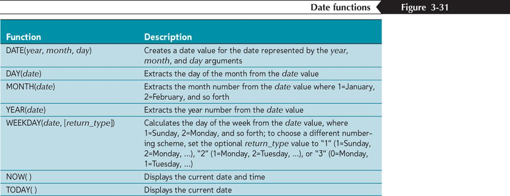 Working with Date Functions New
