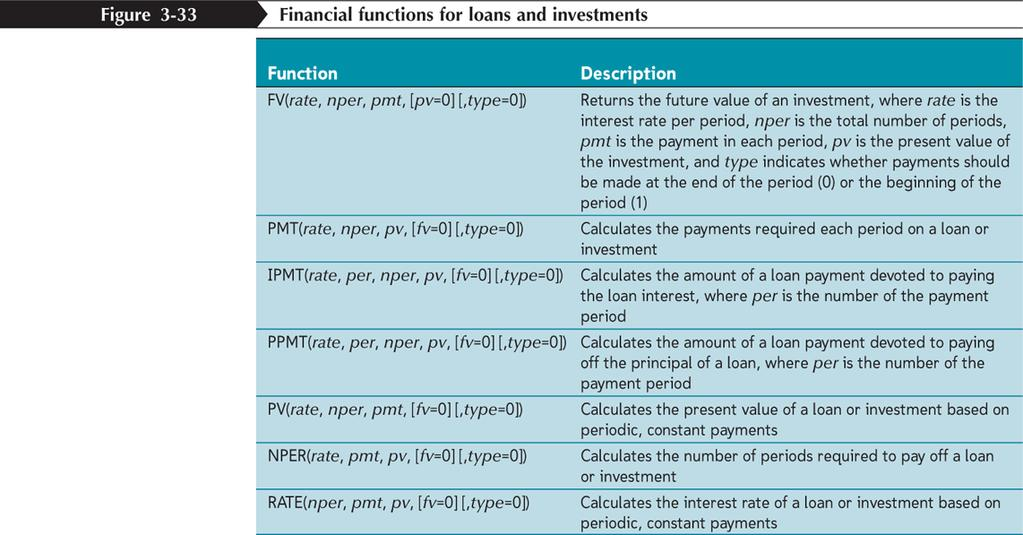 Working with Financial Functions New