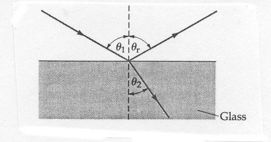 Figure 3 Refraction of light by air-glass interface.