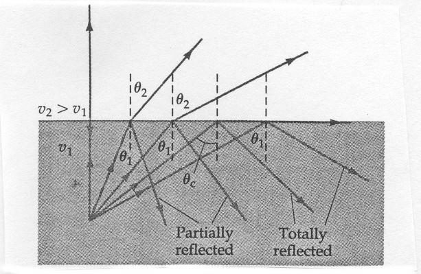 normal is, and the angle of refraction relative to the normal is Reflection Reflected and incident waves are in the same material and therefore have the same velocity.