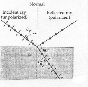 Polarization Since electromagnetic waves are transverse waves it can be shown that when the angle of reflection plus angle of refraction sum to 90,thereflected wave is plane polarized as illustrated