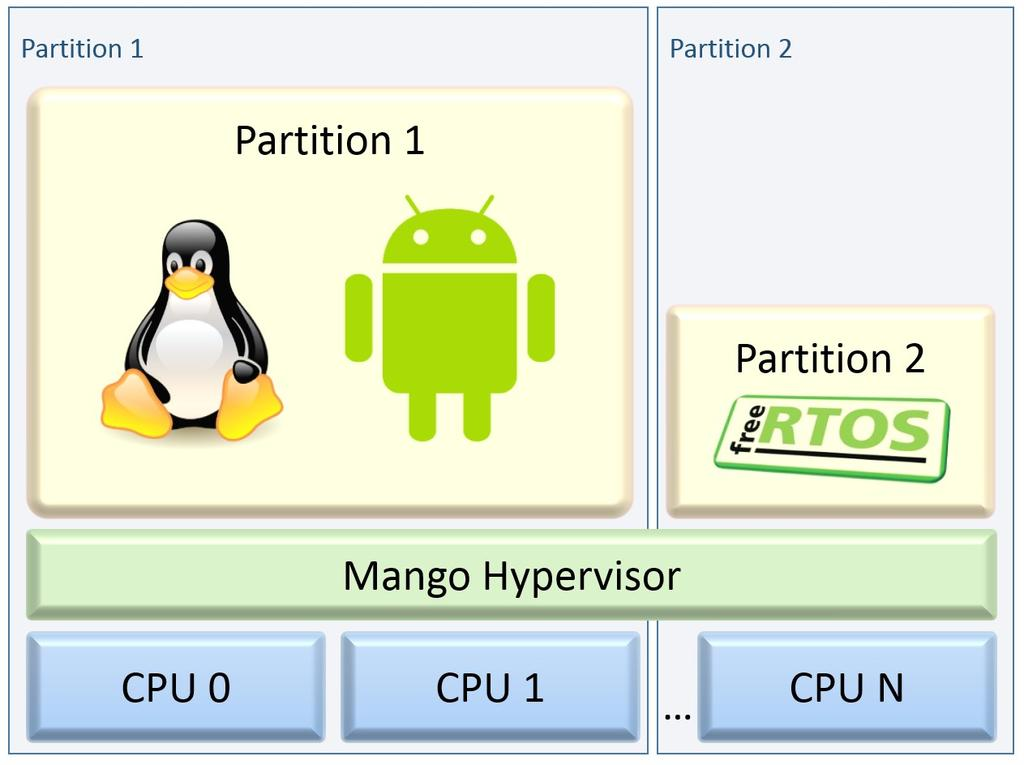 1 Introduction LotOS framework is a set of open source operating systems, that can be run on the same hardware using Mango hypervisor.