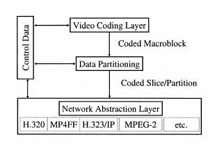 2.11 H.264 video bitstream syntax The coded output bitstream of H.264 has two layers: the network abstraction layer (NAL) and the video coded layer (VCL) [10[[22].