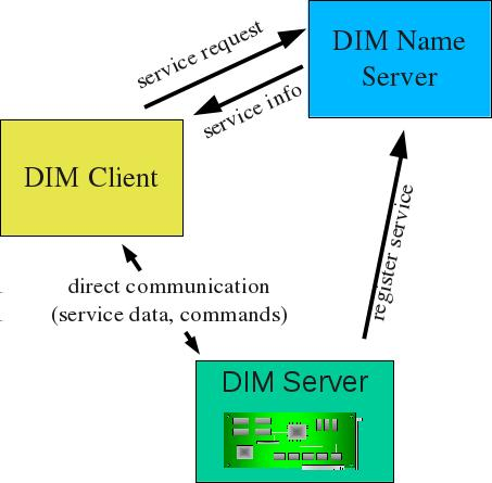 Communication Protocol DIM open source communication framework developed at CERN provides network transparent inter-process communication for distributed and heterogeneous environments Server Client