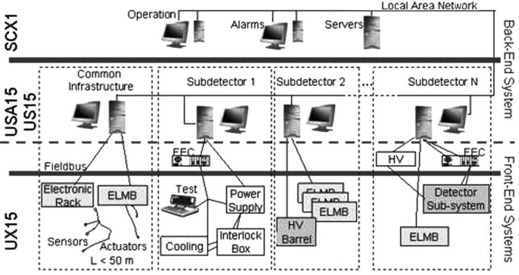 ATLAS Detector Control System Only two layers: Back-end and Front-end general-purpose I/O module serves as