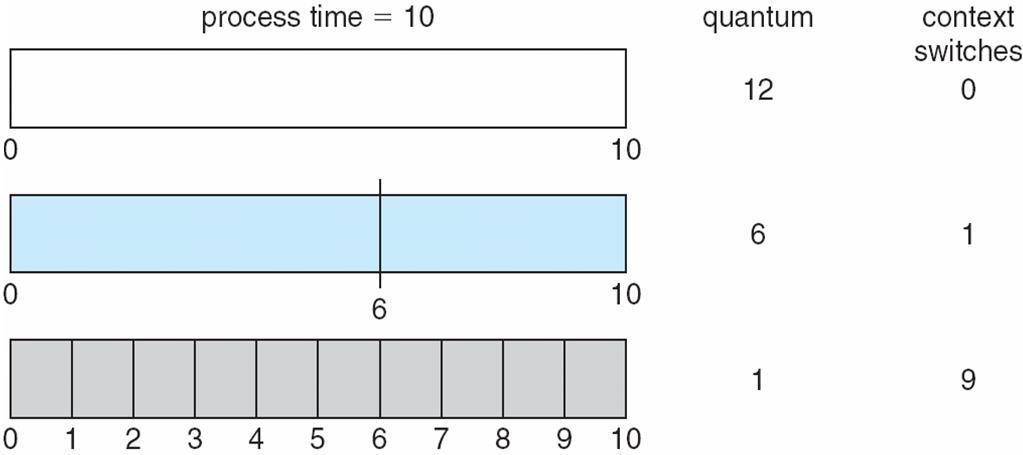 Time Quantum and Context Switch Time The performance of RR algorithm depends