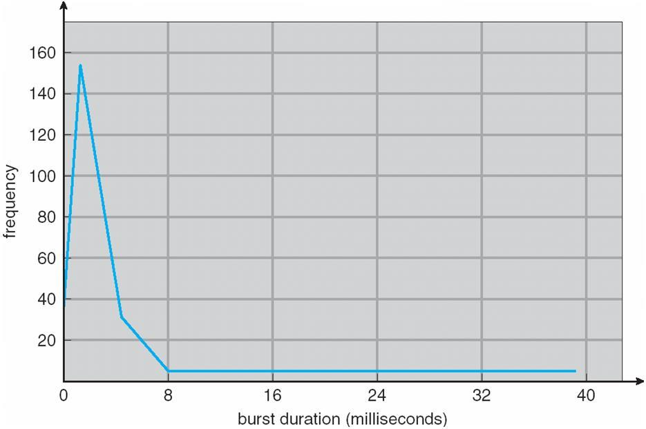 Histogram of CPU-burst Times An I/O-bound program typically has many short CPU bursts.