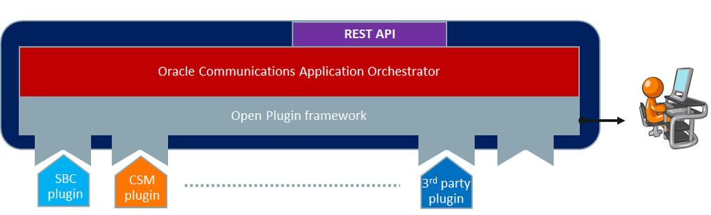 Figure 4: Oracle Communications Application Orchestrator Plugin Framework The plugin itself requires the network function to communicate critical information related to its performance and