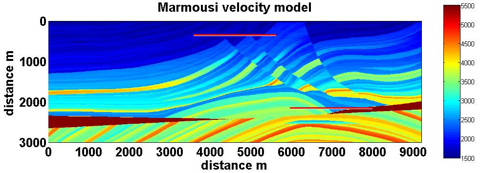 Geger and Margrave example velocty profles FIG. 1. The Marmous velocty model. Red lnes mark velocty profles used n ths study. Bagan et al.