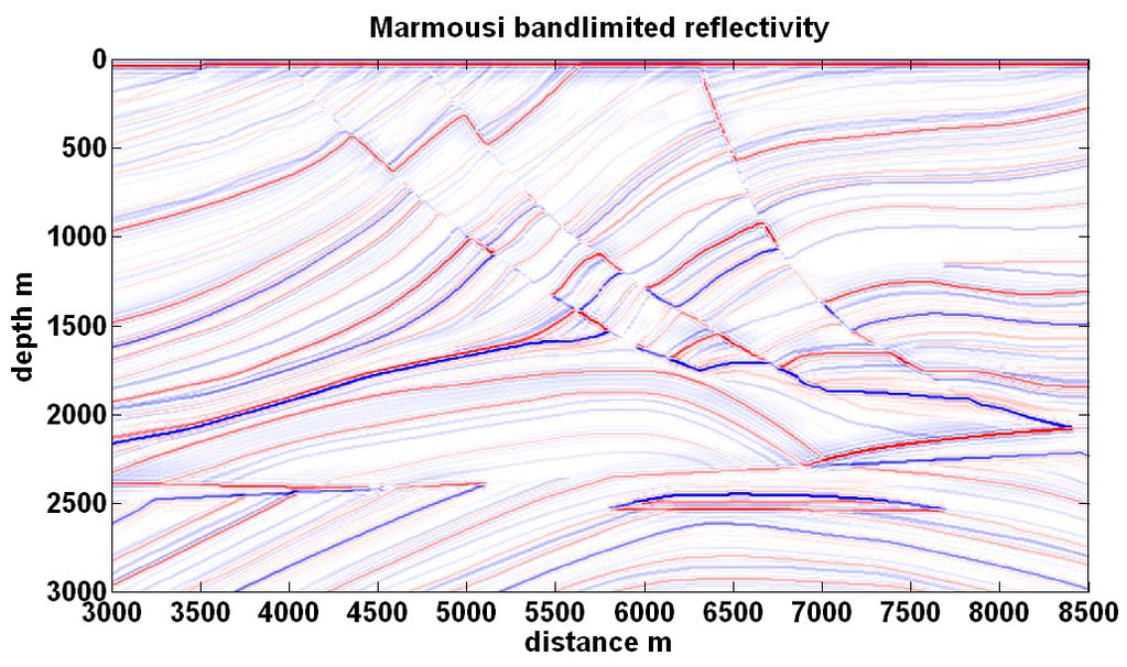Geger and Margrave c) d) FIG. 6. Bandlmted reflectvty for Marmous acoustc model.