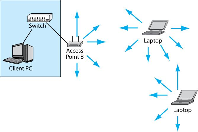 Hosts and Access Points Share One Channel The access point and all the hosts it serves transmit in a single channel If two devices transmit at the same
