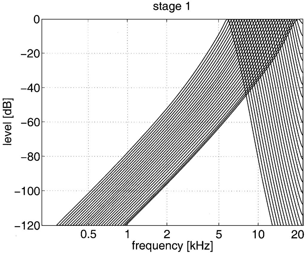 498 IEEE TRANSACTIONS ON SPEECH AND AUDIO PROCESSING, VOL. 10, NO. 7, OCTOBER 2002 Fig. 4. Magnitude frequency responses of the filter-bank channels in stage one. Fig. 7. Bandwidths of auditory system according to the ERB scale (solid) and of cochlear filter bank (dots).