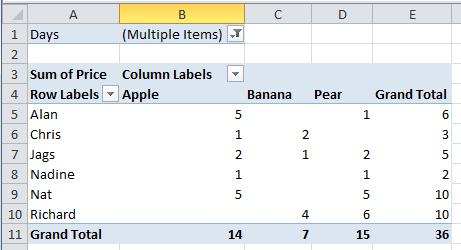 Save the spreadsheet. You should see the Pivot Table as shown below.