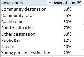 2) Create a Pivot Table to show the maximum percentage of food sold by pub type (as shown below).