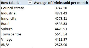) 4) Create a Pivot Table to show the number of pubs by the average of drinks sold per month and group them by the class name (as shown below.