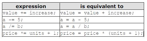 Compound assignment (+=, -=, *=): When we want to modify the value of a variable by performing an operation on the value currently stored in that variable we can use compound assignment operators: