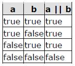 The operator corresponds with Boolean logical operation OR. This operation results true if either one of its two operands is true, thus being false only when both operands are false themselves.