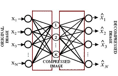 2. Related works 2.1 Back Propagation Neural Network [1] The neural network is designed with three layers, one input layer, one output layer and one hidden layer.