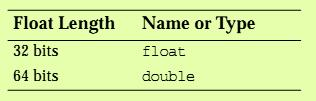 Float and Double 0