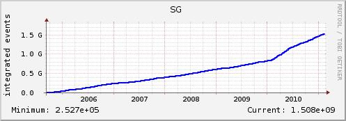 MC Production Results Looking back at the last 5.5 years by production segment Cumulative since September, 2005 Production Last Year By Segment Nongrid OSG Samgrid LCG 5.