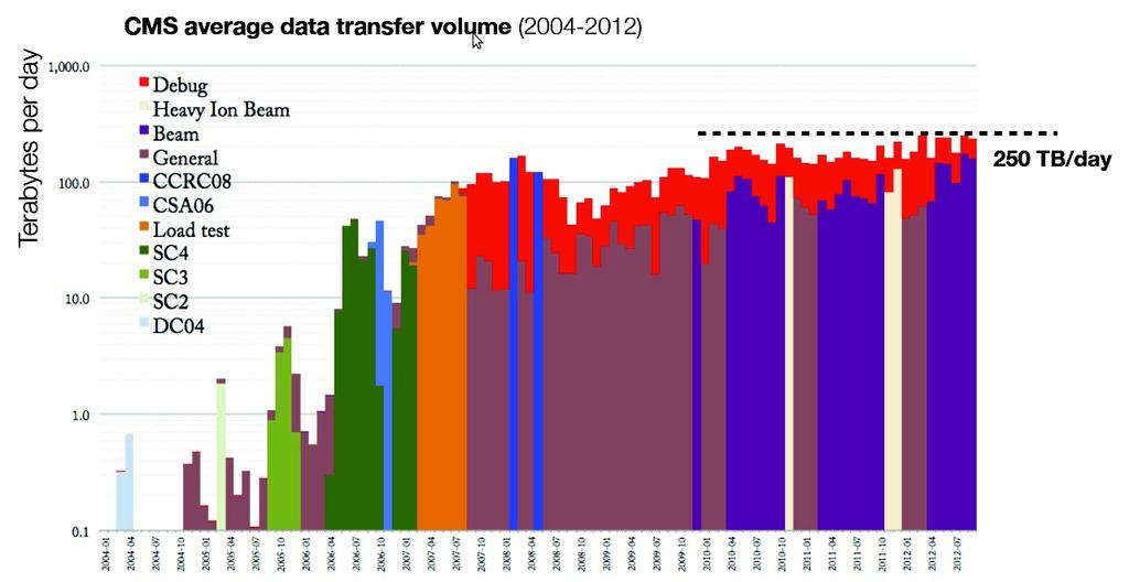 CMS in production volume: ~250 TB/day among dozens of Tiers # files: ~19M logical files (but total of