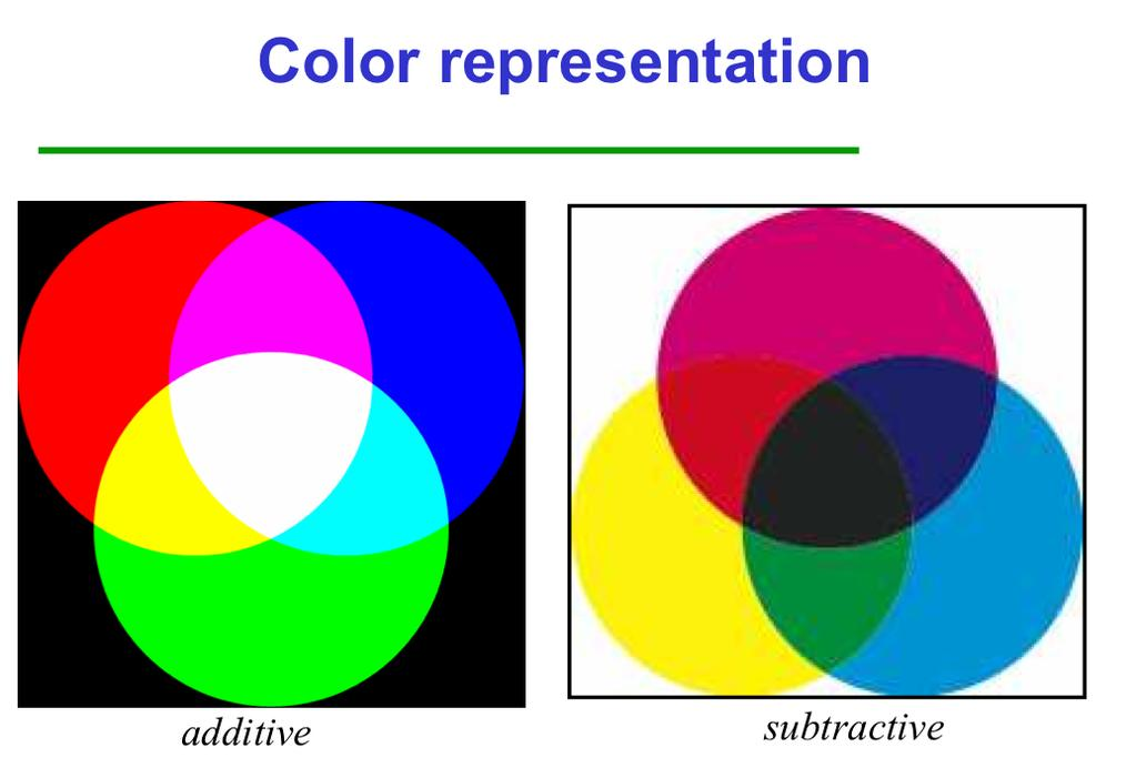 additive color - Primary colors are red, green, blue. form a color by adding these.
