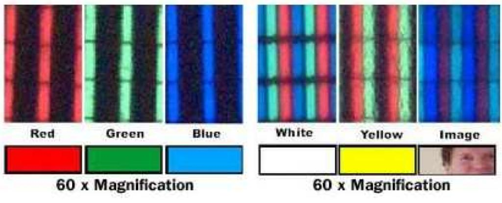 Raster Display red, green, blue subpixels get different colors by mixing red, green, and blue