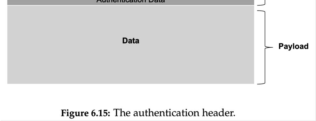 to authenticate the IP header, and