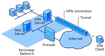 Types of VPNs Remote access VPNs allow authorized clients to access a private network that is referred to as an intranet.