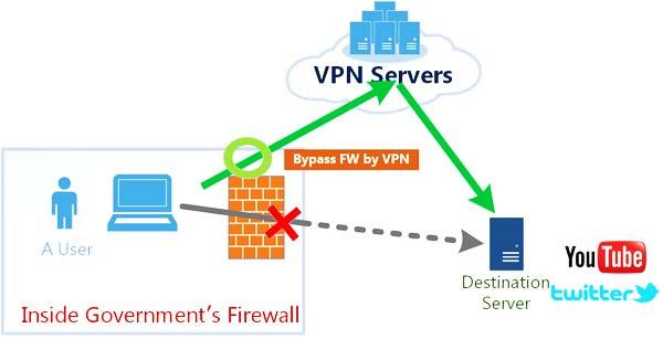Risk from allowing tunneling VPN can be used to bypass firewall polices VPN can be used for information leakage attacks It can be used as wrapper
