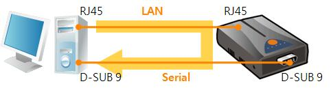 Figure 6-9 LAN RS232 11 Press the [Send data] on the RS232 part.
