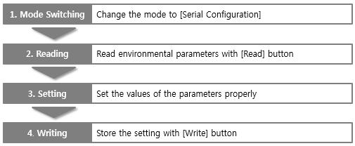 9.2 Configuration via Serial Checklists Make sure the connection between your PC and the product using a RS232 crossed cable.