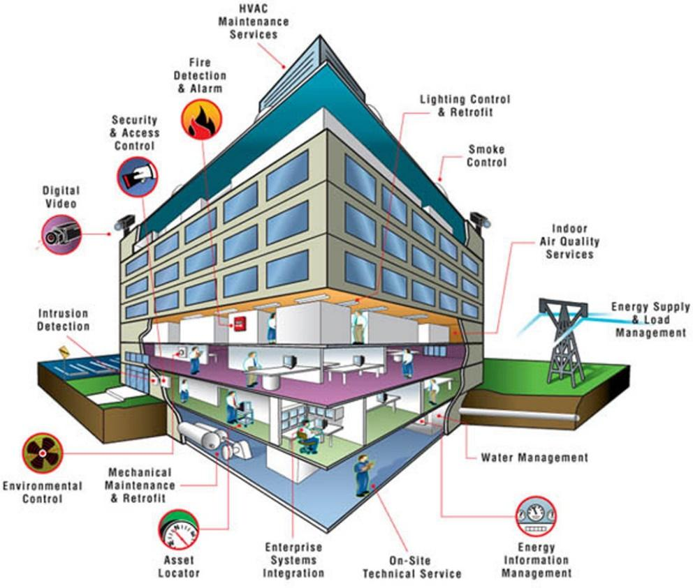 Smart Buildings A smart building connects the building automation system with building operations, such as HVAC, lighting, water supply, sensor network and fire emergency.