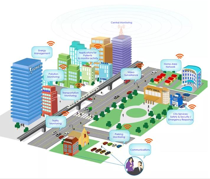 To Grow 30% by 2020, http://www.iotsolutionprovider.com/smartbuilding/smart-building-market-to-grow-30-by-2020, December 2015.