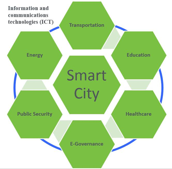 Key Areas for Smart Cities Systems are connected together by ICT to transmit and process data in the smart city concept.