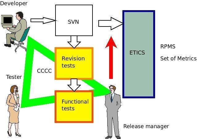 ARC-EMI testing tools Relation between