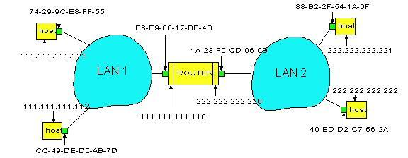 Routing to another LAN Path from A (IP: 111.