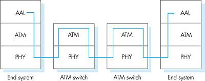 ATM architecture adaptation layer: only at edge of ATM network data segmentation/reassembly roughly analagous