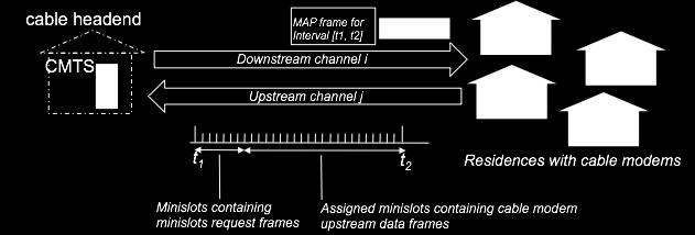 Cable Access Network DOCSIS: data over cable service interface spec FDM over upstream, downstream frequency channels TDM upstream: some slots assigned, some