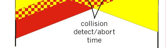 Collision detection: Easy in wired LANs: measure signal strengths, compare transmitted,